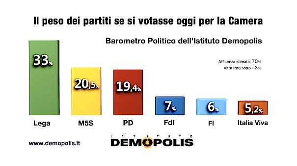 1-barometro_demopolis_20_set-1024x576