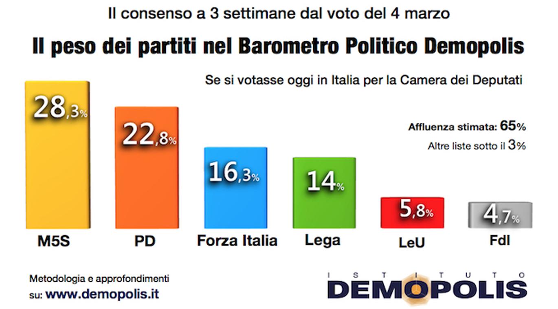 1-barometro_demopolis_9feb