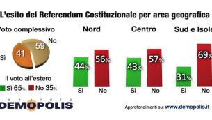 2.Post_Voto_referendum