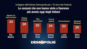 3-sanremo70_demopolis-1-1024x576