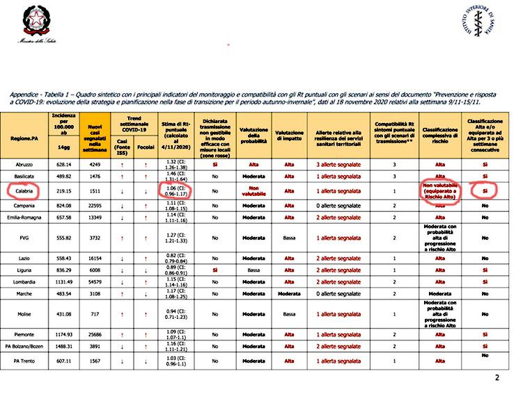 Monitoraggio Fase 2 Report settimanale