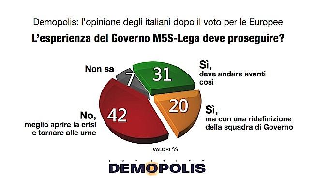 demopolis_governo_5giugno-001-1024x576