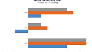 SVIMEZ: STIME PIL 2019 E 2020