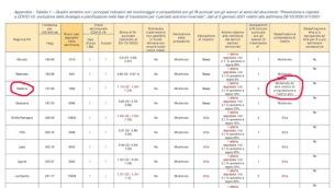 Monitoraggio Fase 2 Report settimanale - C_17_notizie_5259_1_file.pdf