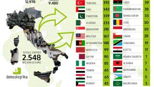 infografica Export armi