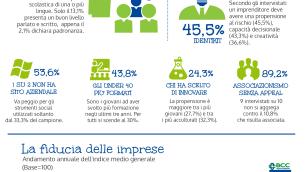 infografica Rapporto economia 2015