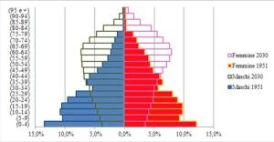 patrimonio-demografico-ieri-oggi-e-domani-in-italia